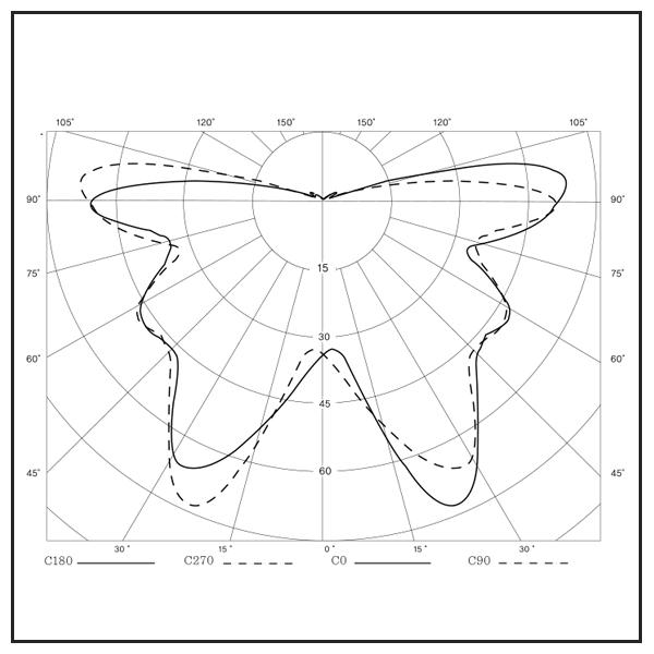 INCANDESCENT-LIGHTS-IX-20d-Light-Distribution-Curve