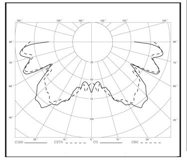 INCANDESCENT-LIGHTS-IX-d-Light-Distribution-Curve