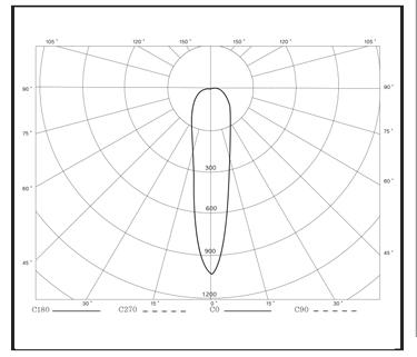 BOAT-DECK-LIGHTS-Light-Distribution-Curve