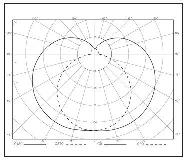 FLUORESCENT-LIGHTS-FB09SN-Light-Distribution-Curve
