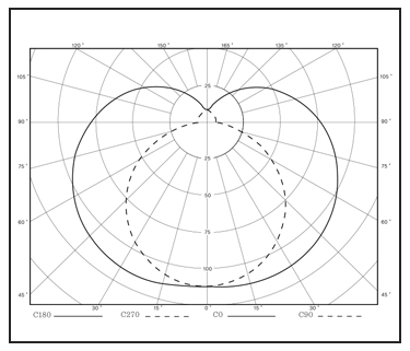 FLUORESCENT-LIGHTS-FM-Light-Distribution-Curve