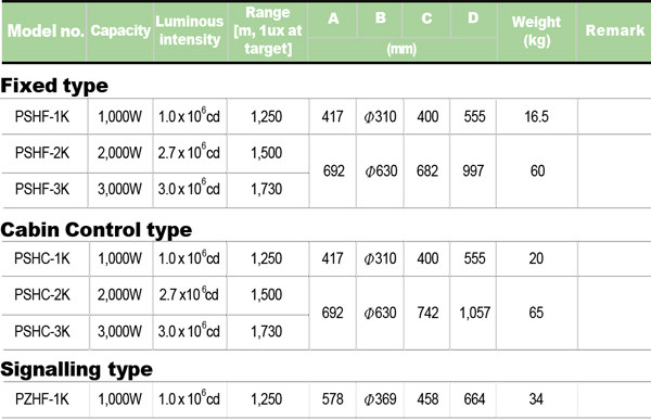 HALOGEN-SEARCH-LIGHTS-PSHF-PSHC-PZHF-table