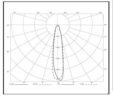 Halogen-Flood-Lights-pfi-Light-Distribution-Curve